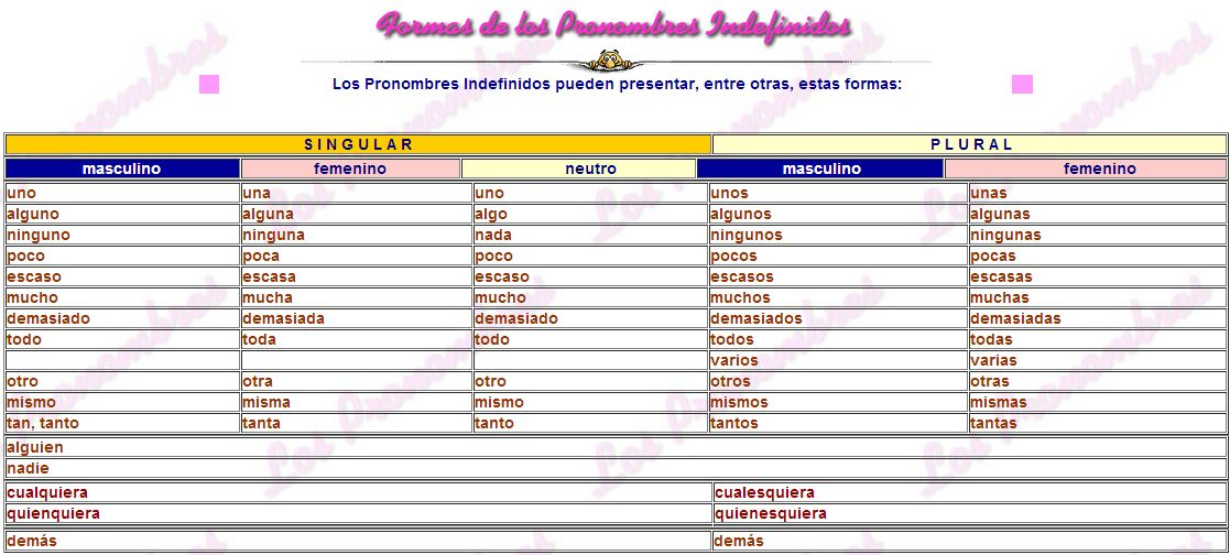 Uso de los pronombres complementarios en ingles