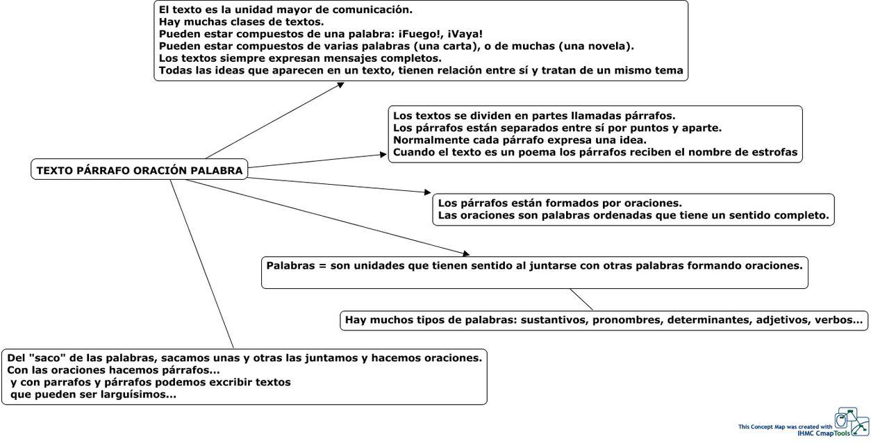 Repasando Lo Aprendido En La Clase De Español Palabra