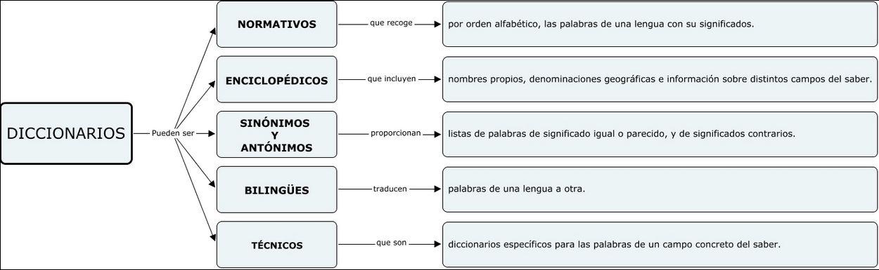 Tipos De Diccionarios Jugando Y Aprendiendo