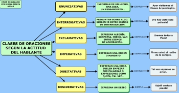 CLASES DE ORACIONES.MAPA CONCEPTUAL
