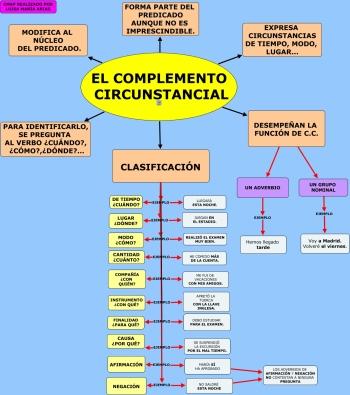 COMPLEMENTOS DEL VERBO: EL COMPLEMENTO CIRCUNSTANCIAL