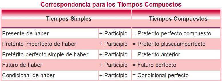 ejercicios de tiempos verbales simples y compuestos