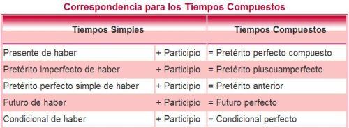 EL VERBO: FORMAS SIMPLES Y COMPUESTAS. EL VERBO HABER | JUGANDO Y ...