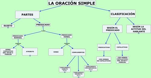 COMPLEMENTO CIRCUNSTANCIAL(C.C.) | JUGANDO Y APRENDIENDO