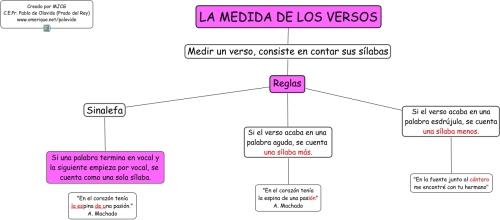 medida_de_versos