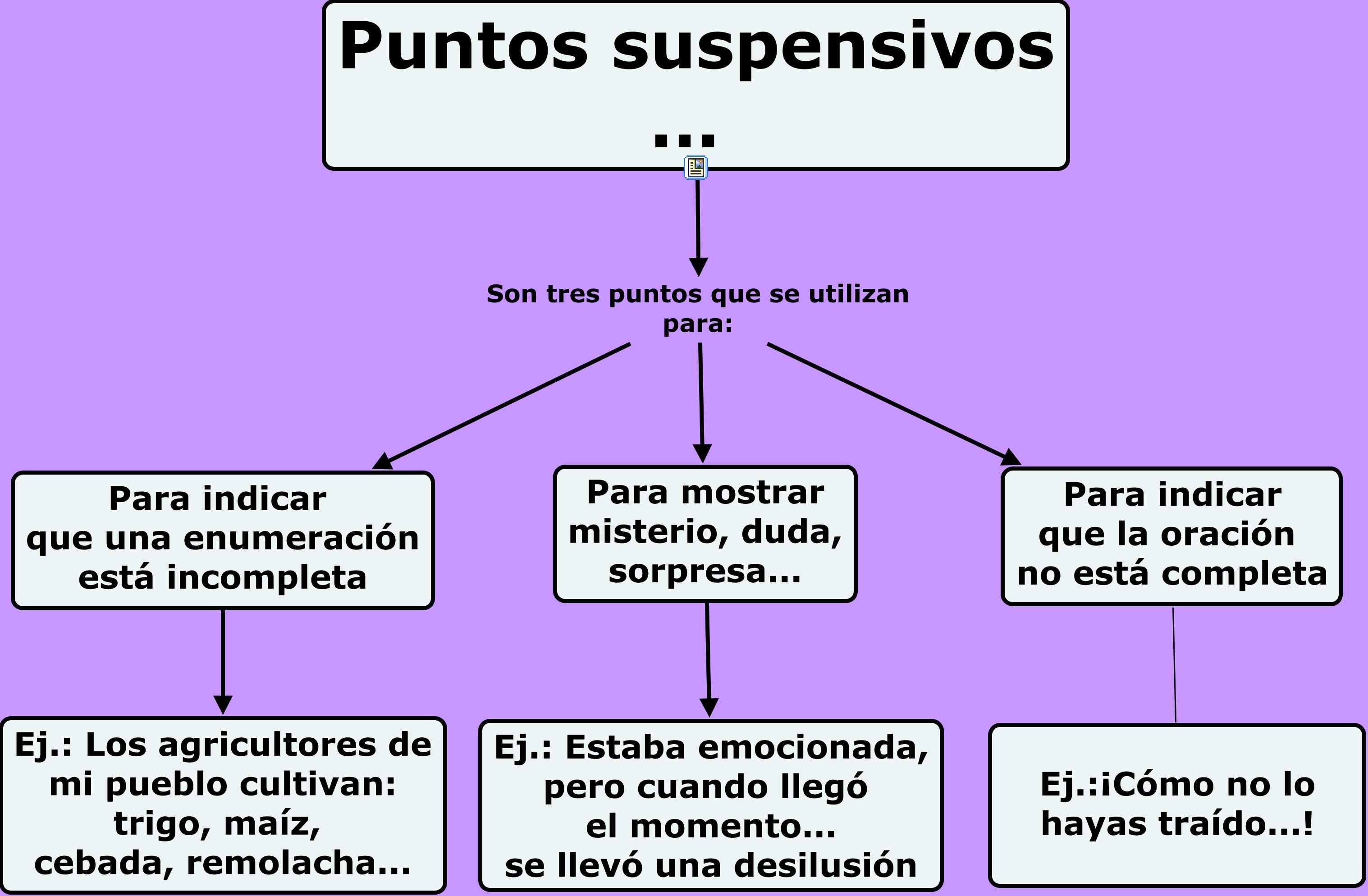 Resultado de imagen de LOS PUNTOS SUSPENSIVOS