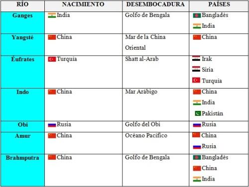 TABLA DE LOS RÍOS DE ASIA