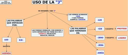 Resultado de imagen de reglas de g y j primaria