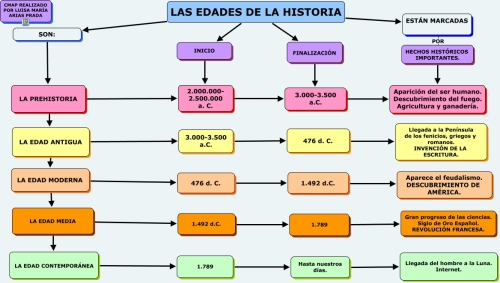 EDADES DE LA HISTORIA