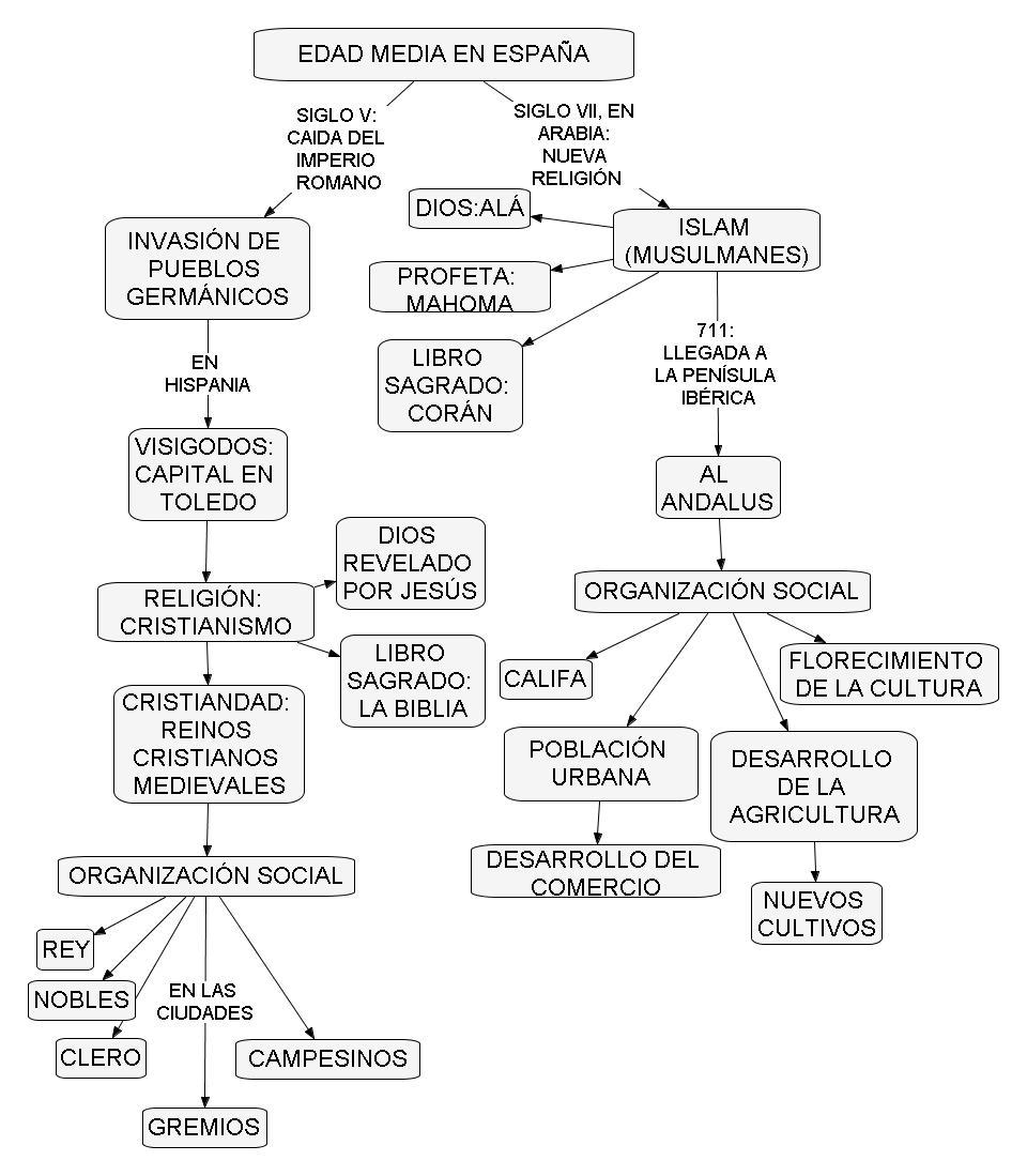 Mapa Conceptual de Resumen de la Edad Media Mapa Conceptual de la Edad