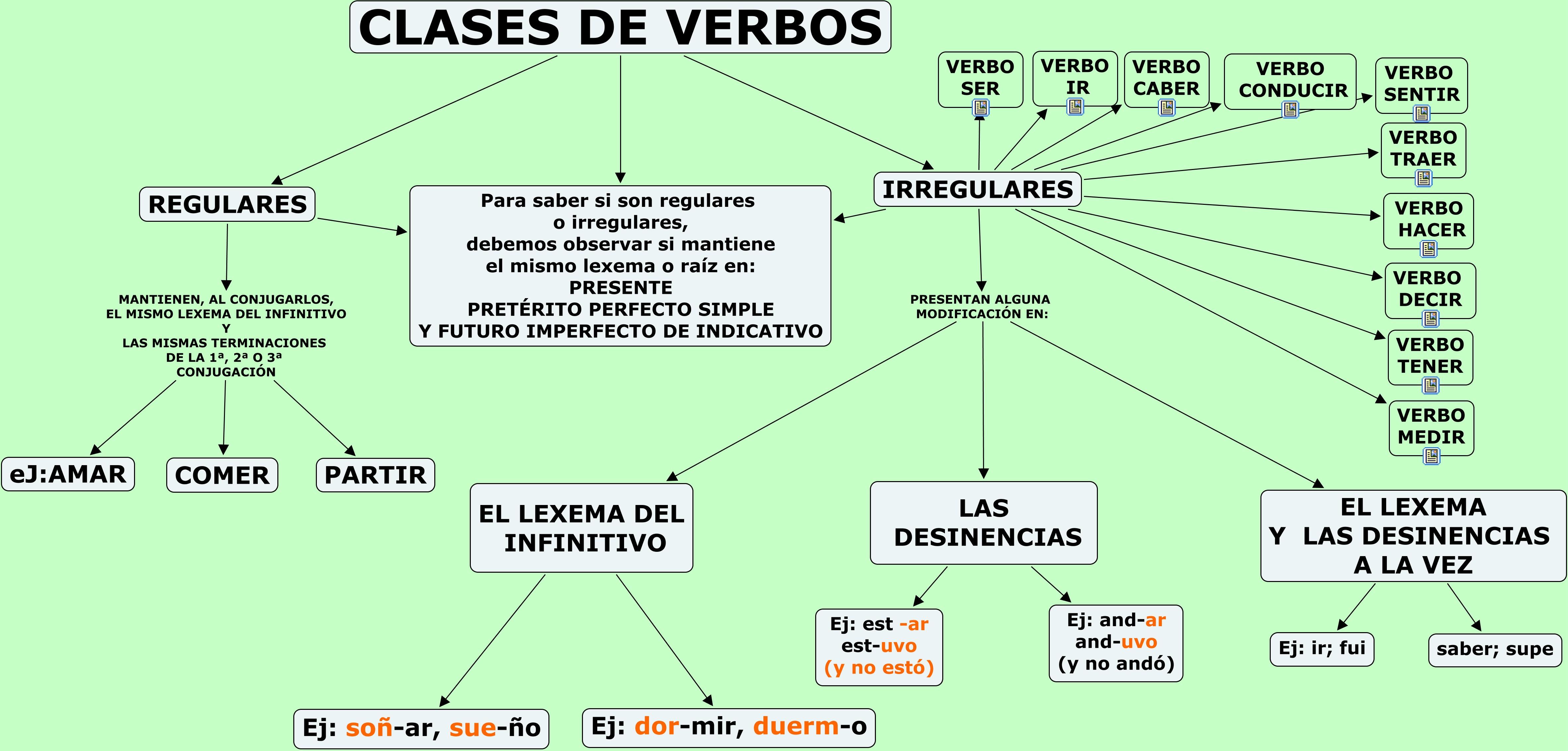 CLASES DE VERBOS SEGÚN SU FORMA:MAPA CONCEPTUAL | JUGANDO Y
