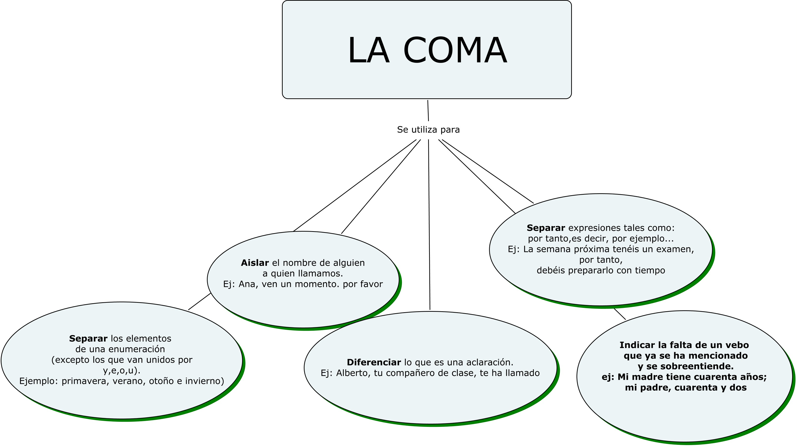 la coma y sus clase: