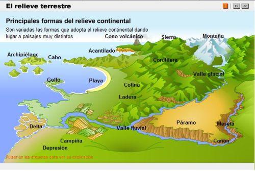 GEOGRAFÍA 1º DE SECUNDARIA : TEMA 2  LAS FORMAS DEL RELIEVE