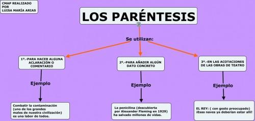 Resultado de imagen de PARENTESIS USO