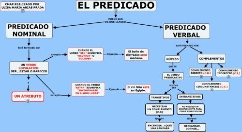 EL PREDICADO