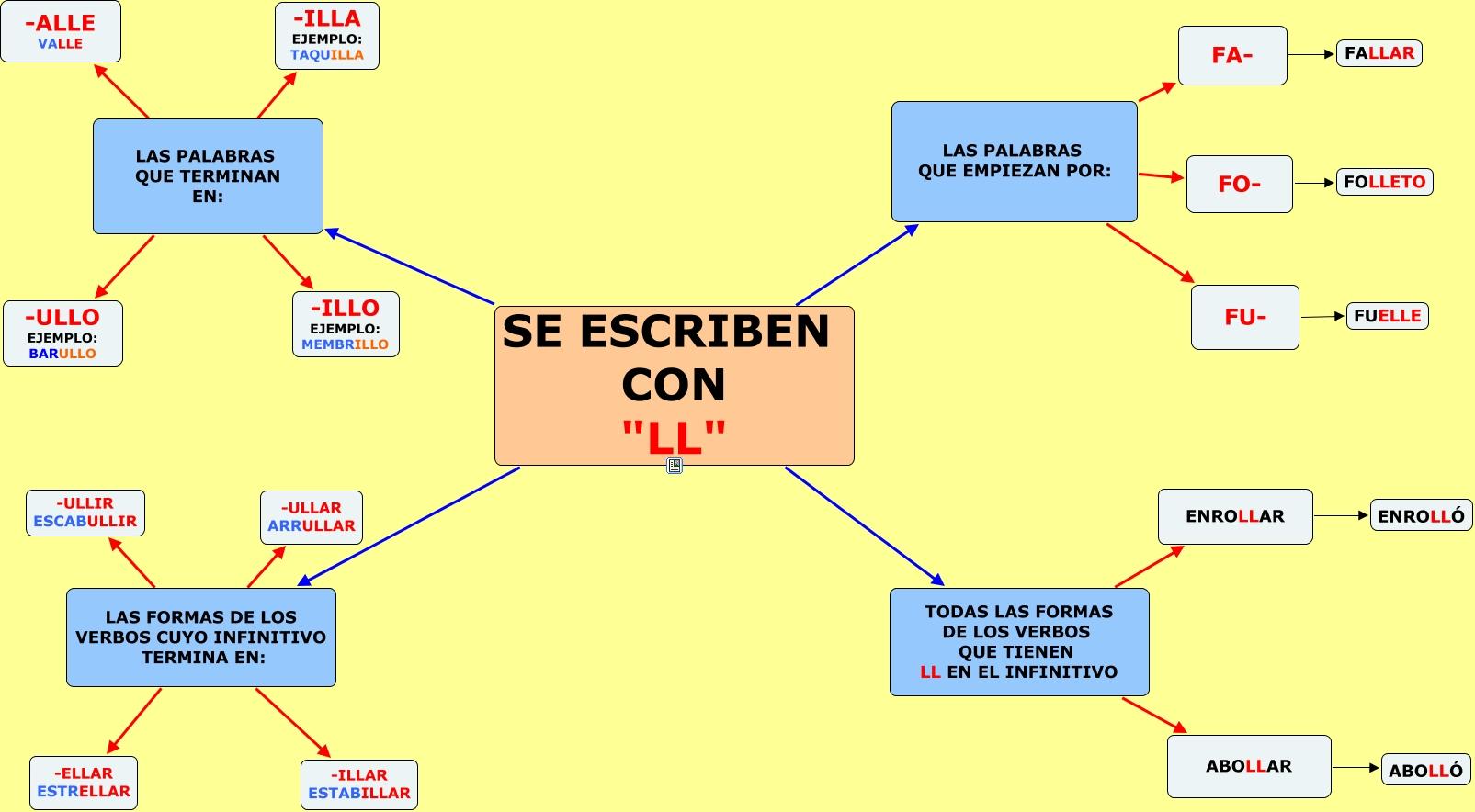 https://luisamariaarias.files.wordpress.com/2012/04/uso-de-la-ll.jpg