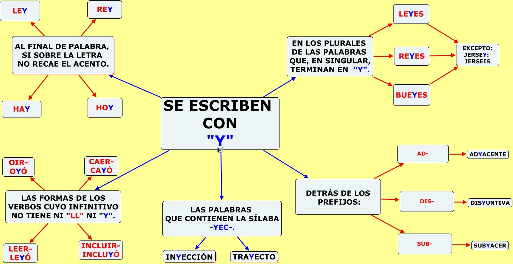 https://luisamariaarias.files.wordpress.com/2012/04/uso-de-la-y.jpg