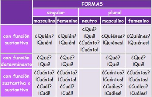 http://luisamariaarias.files.wordpress.com/2012/10/pronombres-interrogativos-y-exclamativos.jpg