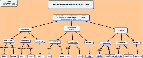 2013-11-25 11_26_05-PRONOMBRES DEMOSTRATIVOS