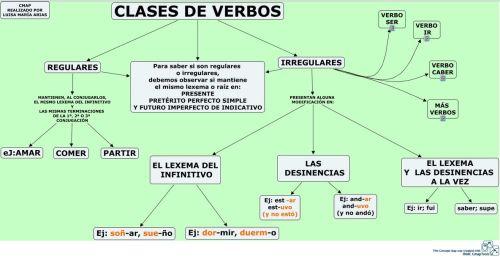 Verbos Regulares Y Irregulares En Espanol