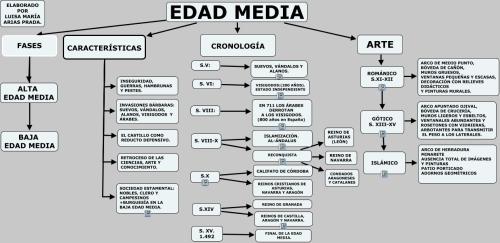 EDAD MEDIA2