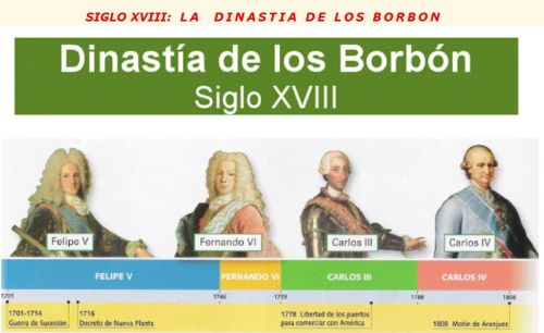 LÍNEA DEL TIEMPO. SIGLO XVIII. LOS BORBONES