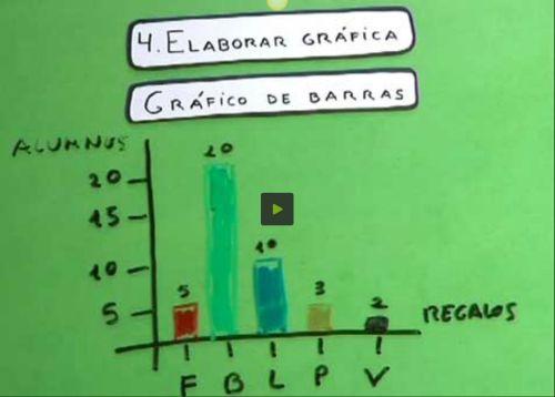 Cómo elaborar una gráfica partiendo de los datos de una tabla
