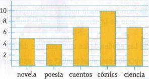 Resultado de imagen de EJERCICIOS DIDACTICOS DE DIAGRAMAS DE BARRAS